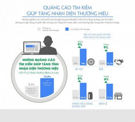 marketing-online-hieu-qua