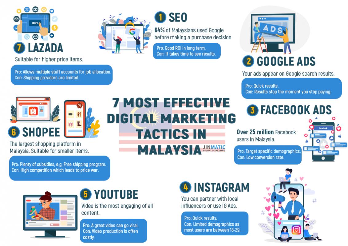 Marketing online trên các kênh truyền thông phổ biến tại Malaysia