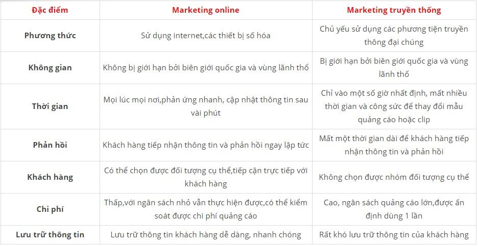 nên-chọn-marketing-online-hay-marketting-truyền-thống