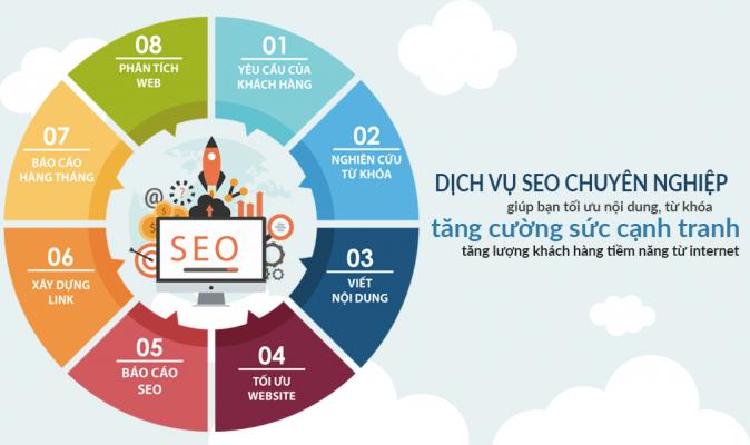Dịch vụ SEO chuyên nghiệp giúp bạn tối ưu hóa nội dung trên website