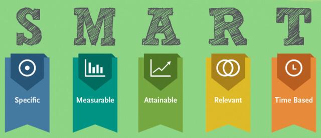 Nguyên tắc SMART cho chiến lược Marketing Plan