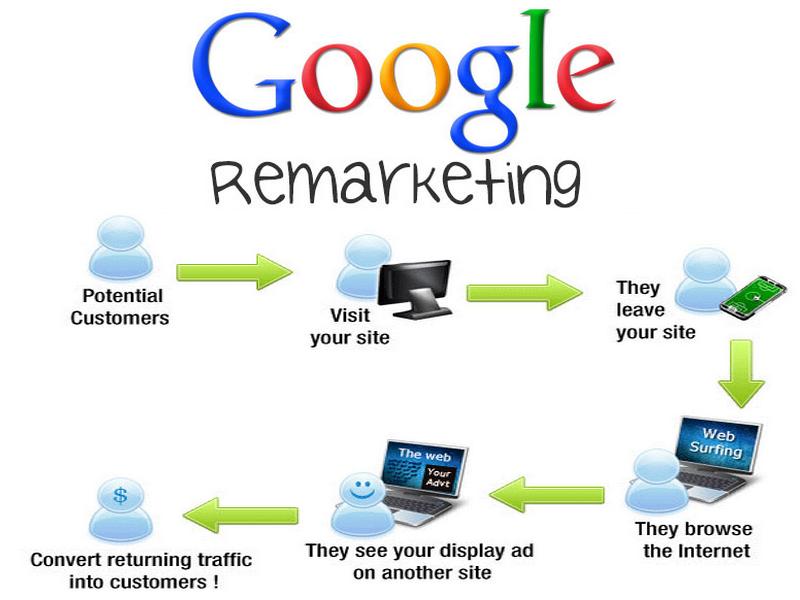 Hiệu quả khi sử dụng Google Remarketing cho quảng cáo online!