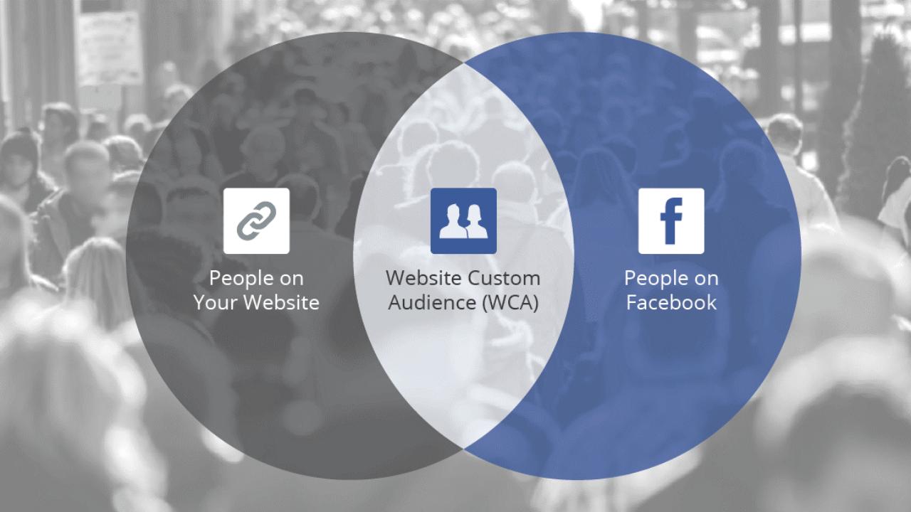 Remarketing Facebook - Quảng cáo bám đuổi khách hàng hiệu quả